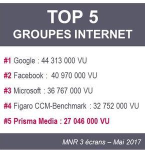 Prisma Media intègre le TOP 5 des groupes Internet