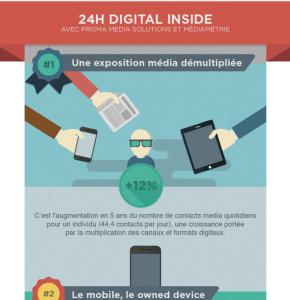 Infographie sur les usages des différents devices